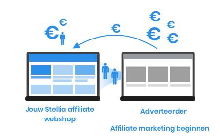 Affiliate marketing beginnen