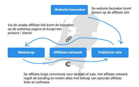 Affiliate marketing Nederland